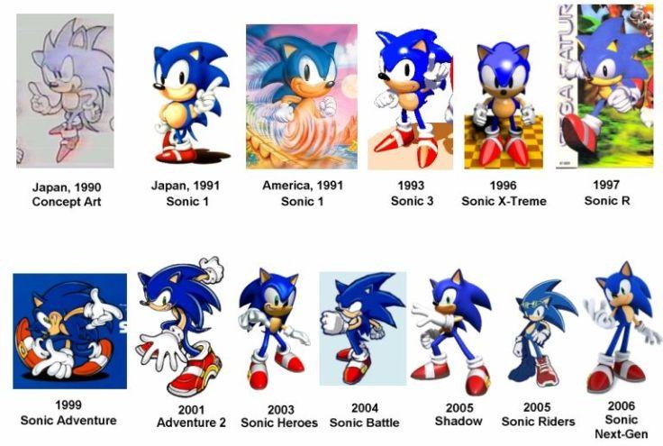 Sonic évolution